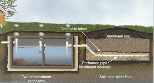 Image Result For Septic Tank Not Draining