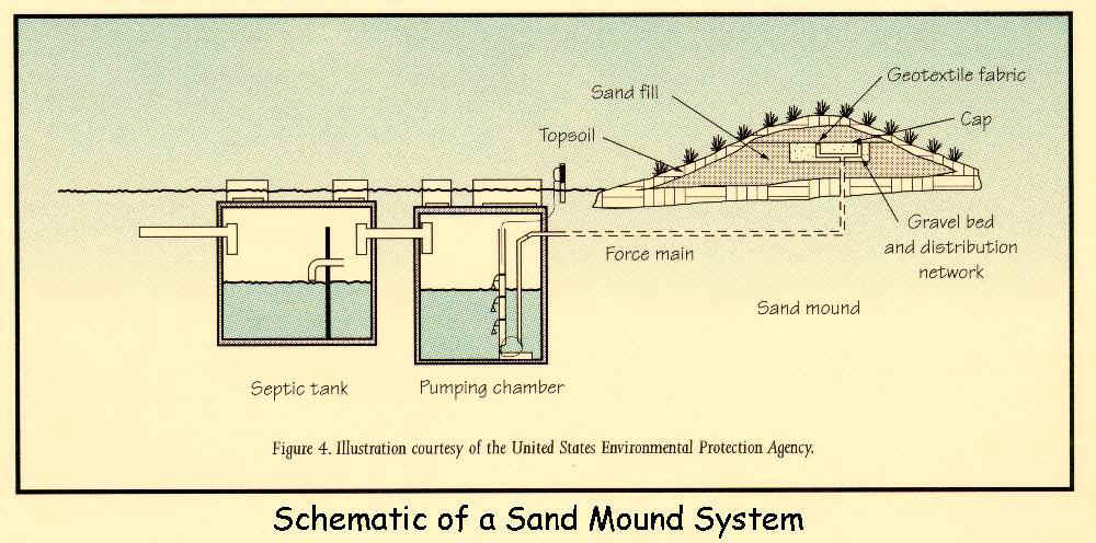 Septic tank 101 for How to design a septic system
